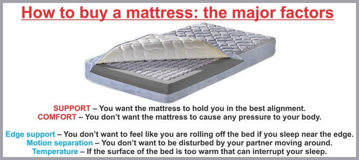 mattress-buying