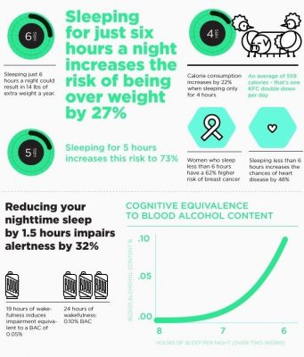 Credit: http://www.youcanluciddream.com/knowledge/928/infographic-about-sleep